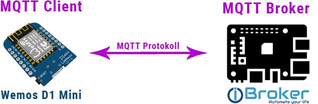 ioBroker MQTT